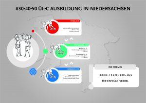 Infoveranstaltung zum neuen Ausbildungskonzept ÜL-C Breitensport online am 6. Juli um 18 Uhr